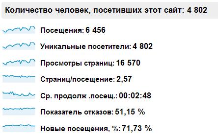Результаты продвижения skprofit.ru апрель