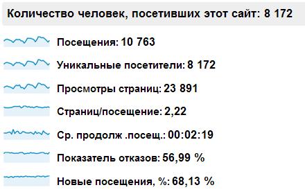 Результат через два года skprofit.ru