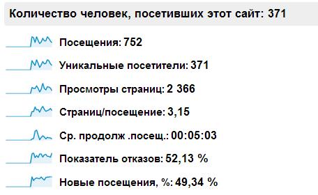 Посещаемость skprofit.ru до начала продвижения