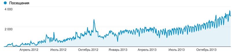 Посещаемость сайта: январь 2012 - декабрь 2014