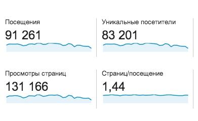 Посещаемость сайта за месяц